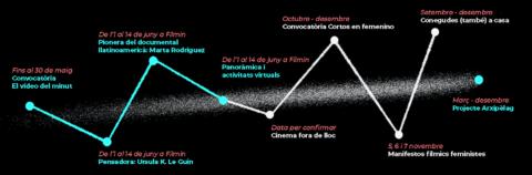 [La Mostra de l'1 al 14 de juny] Activitats virtuals per a fans, cineastes, nens i nenes